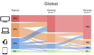Netflix global viewing by device