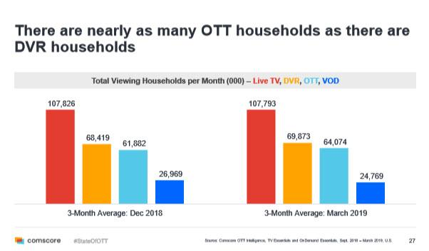 NDVR usage - source Comscore