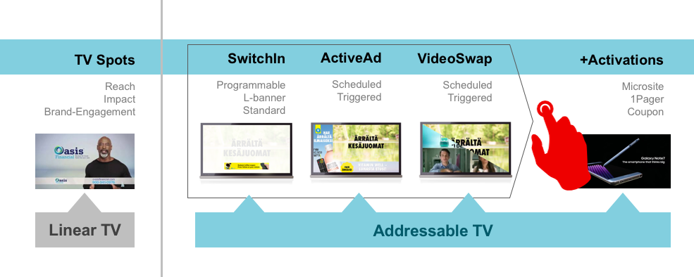 Addressable TV Inventory is available today