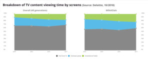 Breakdown of TV viewing time per device