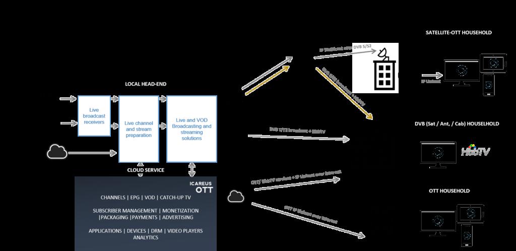 Icareus_OTT_Networks