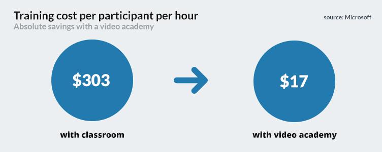 grande economia com video academy