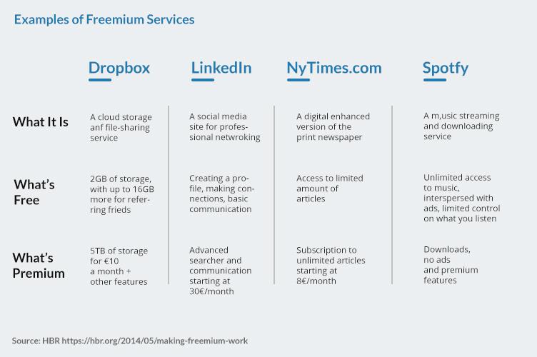 Freemium examples